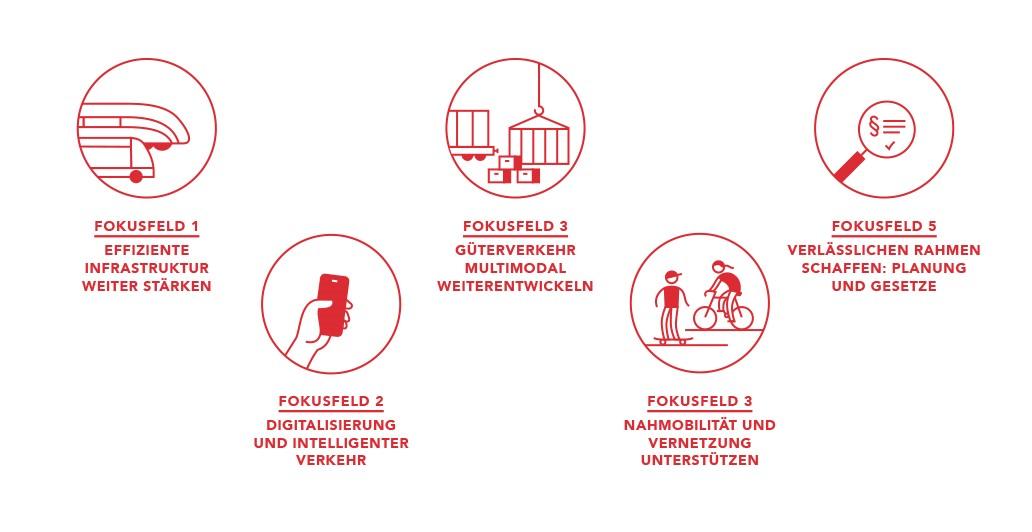 Fokusfelder Hessenstrategie Mobilität